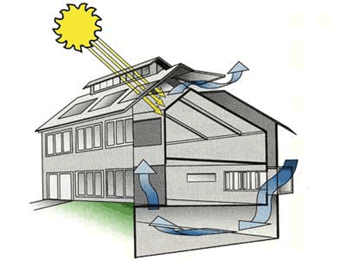 Thermal envelope house design - House and home design